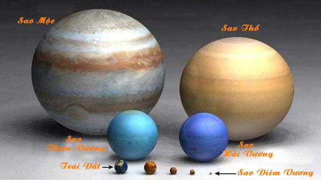 kích thước sao Mộc