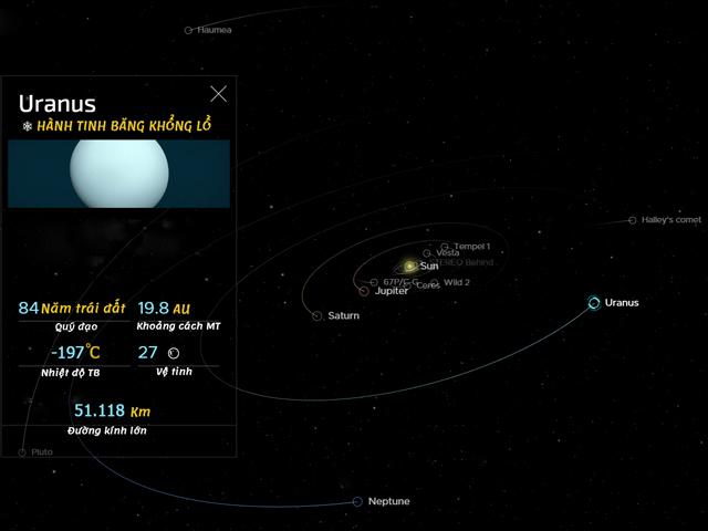sao Thiên Vương trong Hệ Mặt trời