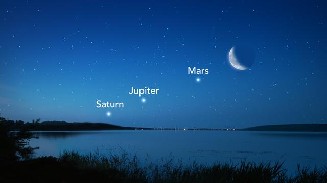 Sao Thổ nhìn từ Trái Đất