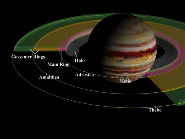vành đai sao Mộc
