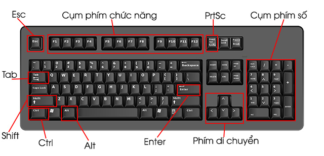Hướng dẫn sử dụng máy vi tính cơ bản