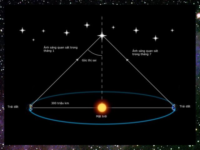 Khoảng cách từ trái đất đến sao hoả