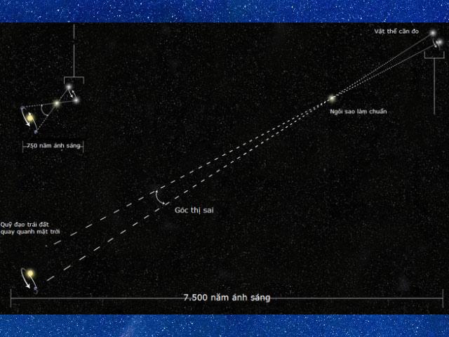 Khoảng cách từ trái đất đến các hành tinh