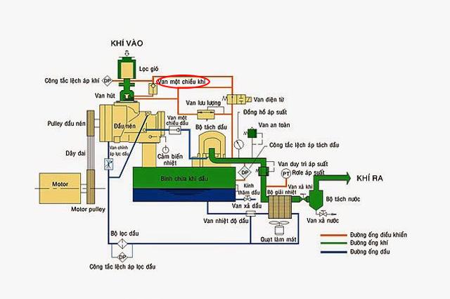 nguyên lý hoạt động của van nén khí một chiều