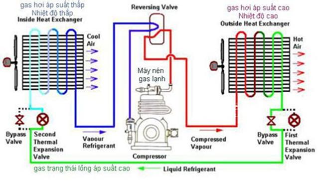 Nguyên lý hoạt động chung của máy làm lạnh chiller