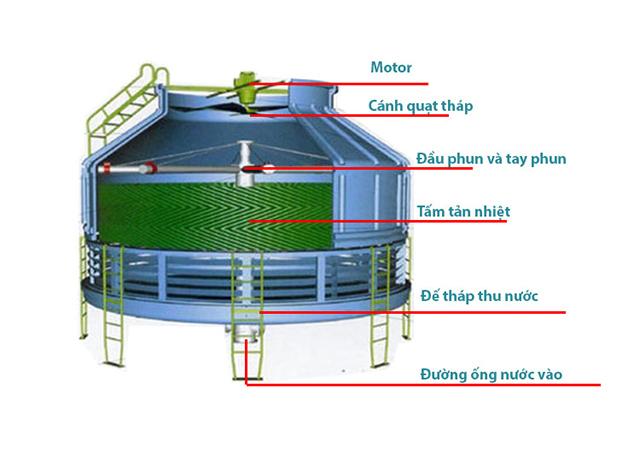 cấu tạo tháp giải nhiệt nước