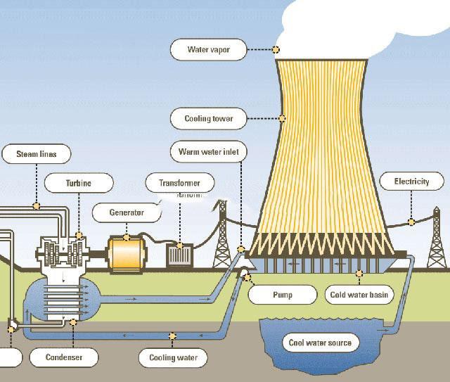 Nguyên lý hoạt động chung của tháp giải nhiệt