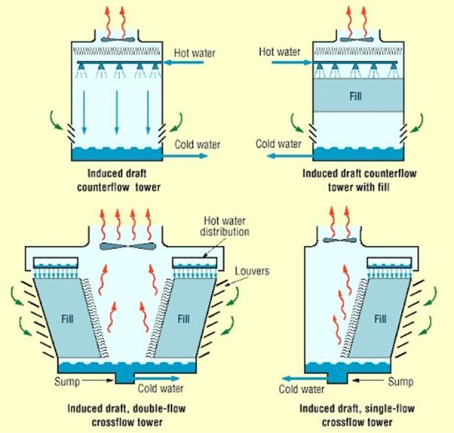 Phân loại tháp làm mát bằng nước theo nhiều tiêu chí khác nhau