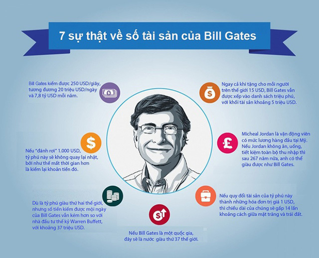 Bill Gate là ai