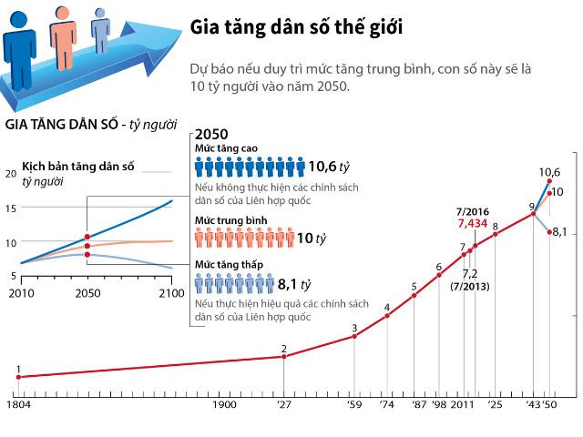 dân số thế giới qua các năm