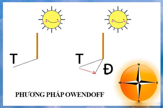 Phương pháp xác định mặt trời lặn hướng nào