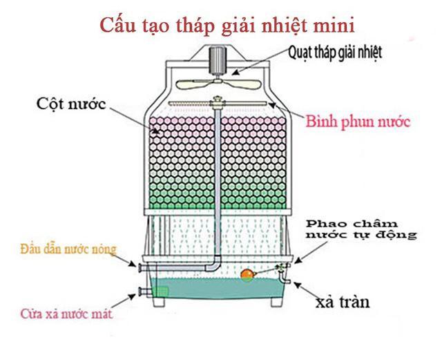 Tìm hiểu cấu tạo cơ bản của tháp giải nhiệt nước