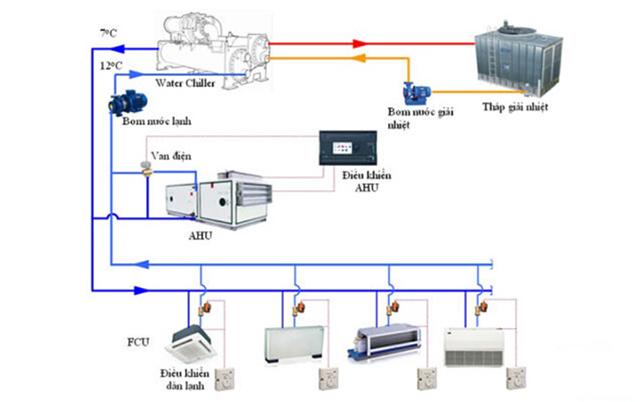 Vai trò của tháp giải nhiệt Chiller trong hệ thống lạnh